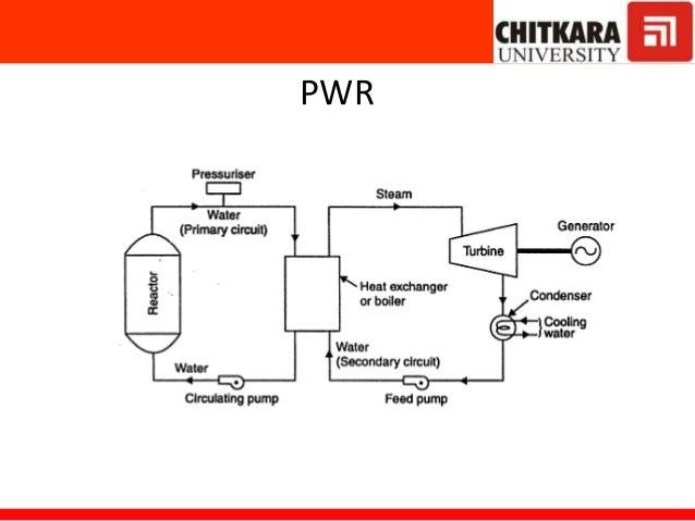 nuclear power plants rh slideshare net  nuclear power plant single line diagram