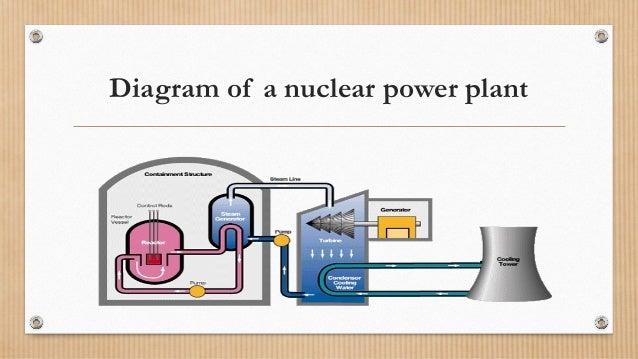 Energy Flow Diagram Nuclear Power Schematic Diagrams