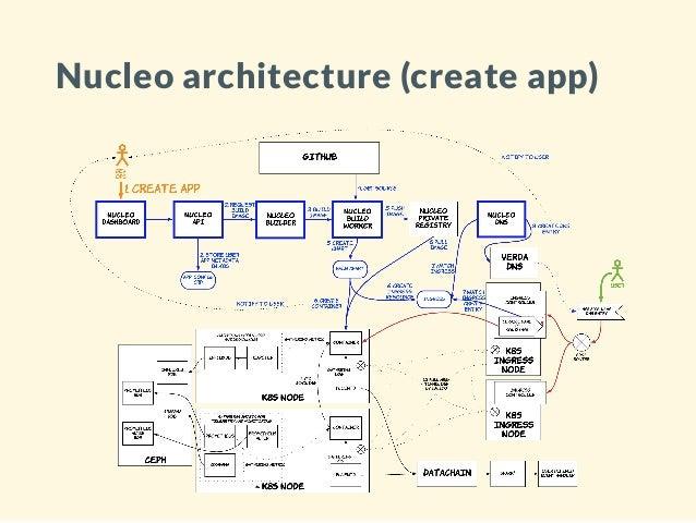 Nucleo k8s (written by 어형부형) Slide 2