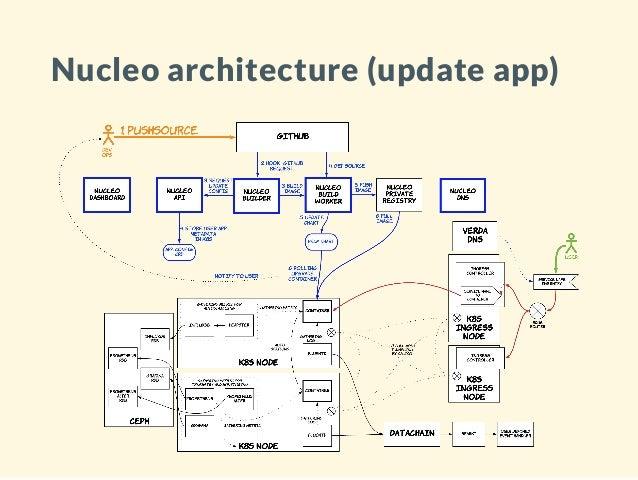 Nucleo k8s (written by 어형부형) Slide 3