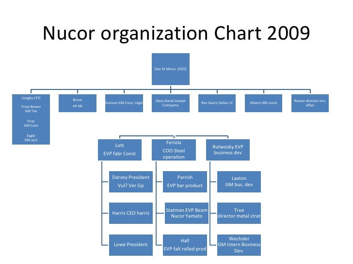 Nucor Corporation - Case Study Example