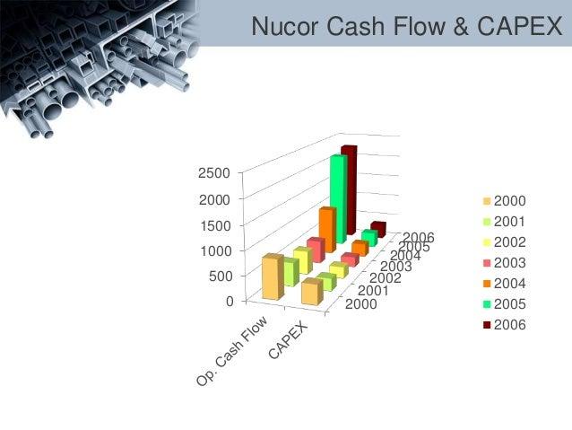 nucor case financial analysis