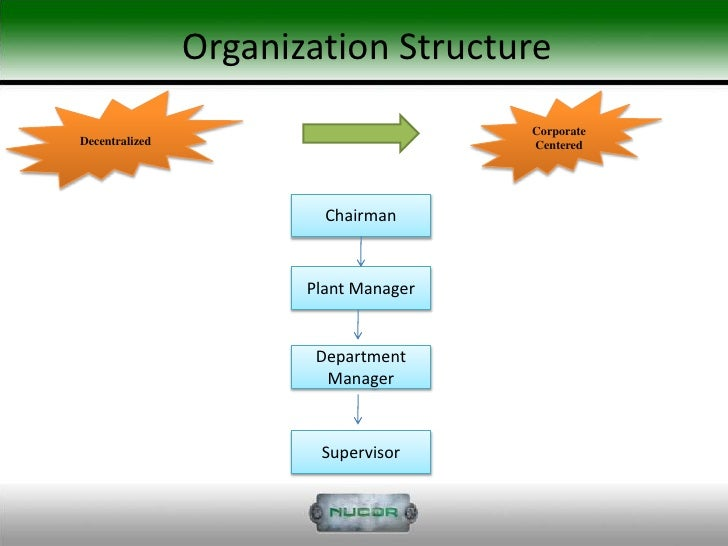 nucor analysis Strength(i) – unique management philosophy one of nucor key strength lies in its unique management philosophy that is focused on bringing out.