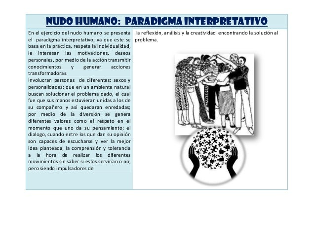 NUDO HUMANO: PARADIGMA Interpretativo En el ejercicio del nudo humano se presenta la reflexión, análisis y la creatividad ...