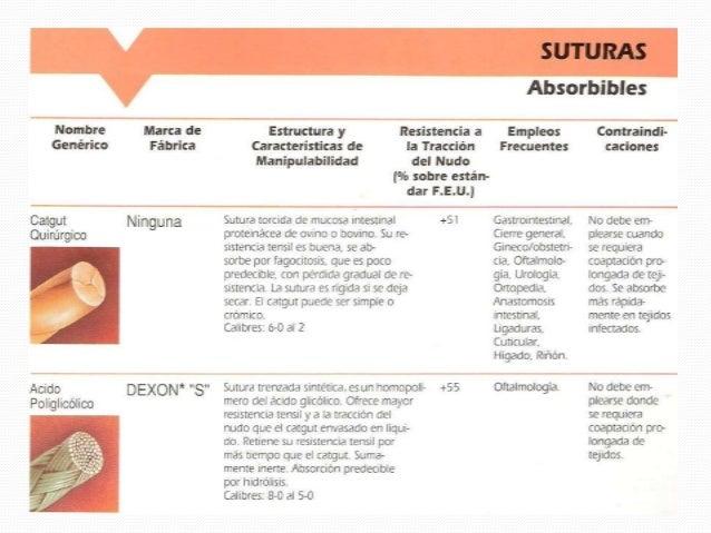No Absorbible Naturales:    Seda    Lino    Algodón Sintéticos    Nylon    Prolipropileno    Acero    Poliester  ...