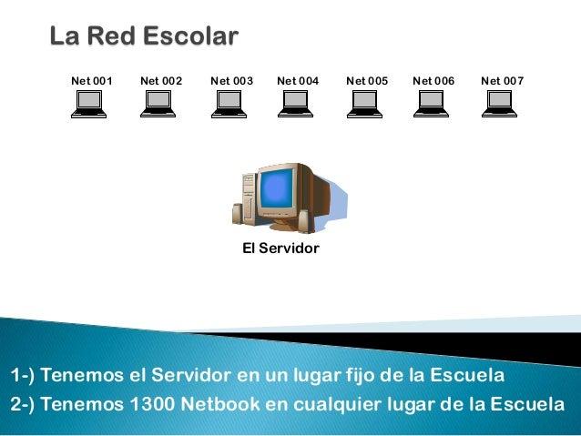 El Servidor Net 001 Net 002 Net 003 Net 004 Net 005 Net 006 Net 007 1-) Tenemos el Servidor en un lugar fijo de la Escuela...