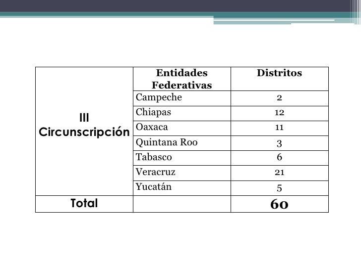 Cuestionario para Candidatas a DiputadasFederales de Mayoría Relativa La invitamos a responder las siguientes preguntas qu...