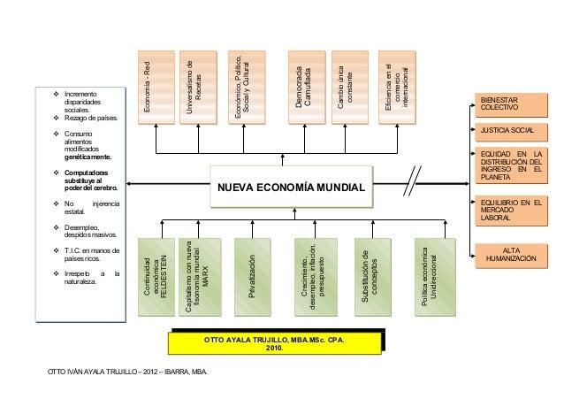 OTTO IVÁN AYALA TRUJILLO – 2012 – IBARRA, MBA. Economía-RedEconomía-Red Universalismode Recetas Universalismode Recetas Ec...
