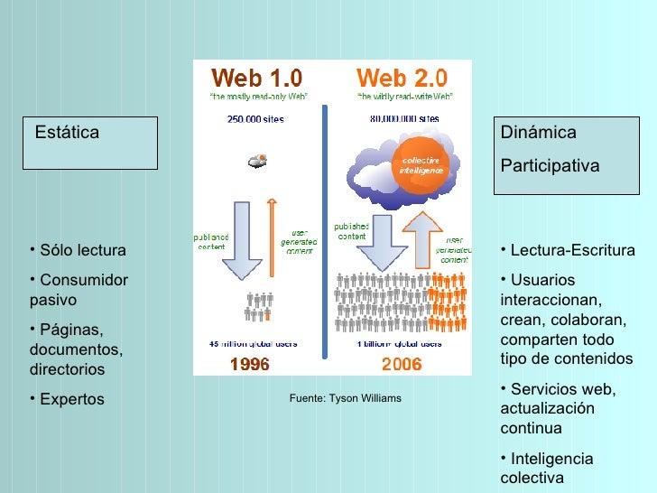 Estática Dinámica Participativa <ul><li>Sólo lectura </li></ul><ul><li>Consumidor pasivo </li></ul><ul><li>Páginas, docume...