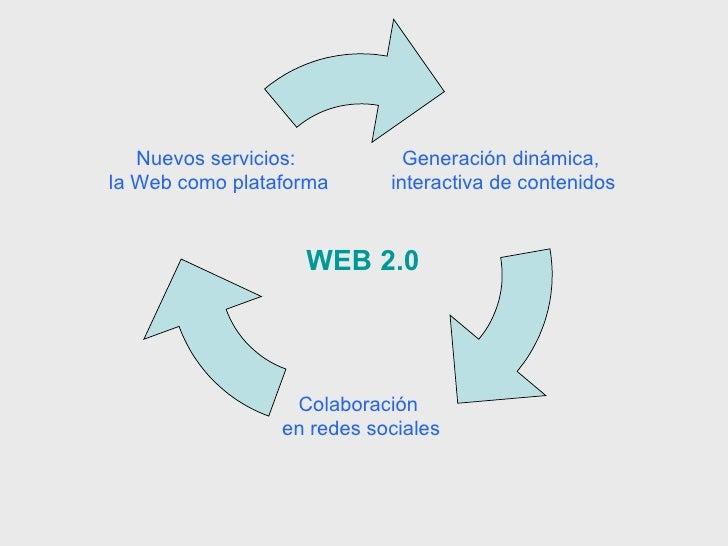 WEB 2.0 Generación dinámica,  interactiva de contenidos Colaboración  en redes sociales Nuevos servicios:  la Web como pla...