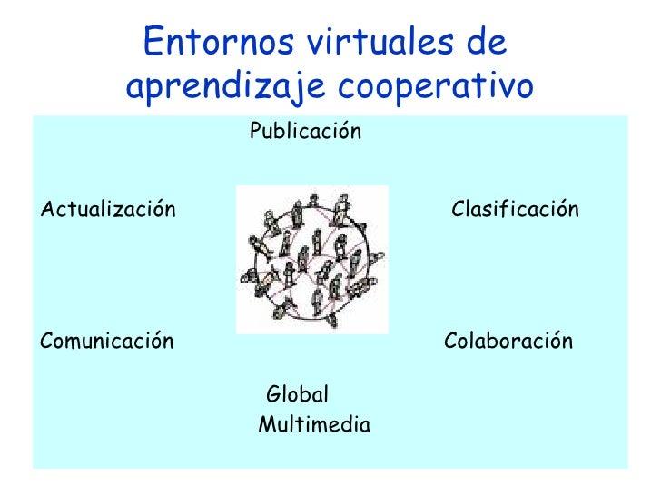 Entornos virtuales de  aprendizaje cooperativo <ul><li>Publicación </li></ul><ul><li>Actualización   Clasificación </li></...