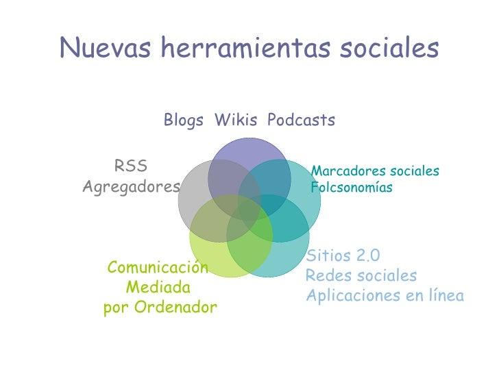 Nuevas herramientas sociales Marcadores sociales Folcsonomías Sitios 2.0 Redes sociales  Aplicaciones en línea Blogs  Wiki...