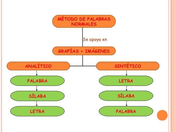 PONER EL NOMBRE A LAS PARTESDEL SALÓN DE CLASES, MUEBLES,UTENSILIOS, JUGUETES.