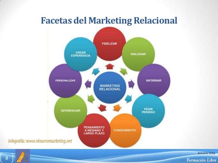 Facetas del Marketing Relacional<br />8<br />Infografía: www.elnuevomarketing.net<br />