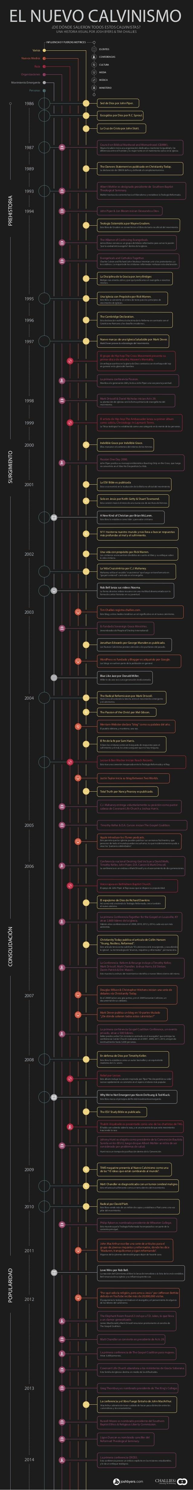 EL NUEVO CALVINISMO¿DE DÓNDE SALIERON TODOS ESTOS CALVINISTAS? UNA HISTORIA VISUAL POR JOSH BYERS & TIM CHALLIES 1986 1987...
