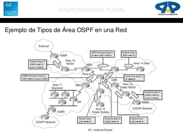 CCNA Routing & Switching. Novedades Enrutamiento. OSPF