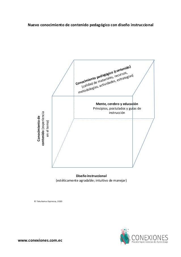 Nuevo conocimiento de contenido pedag�gico con dise�o instruccional Dise�o instruccional (est�ticamente agradable; intuiti...