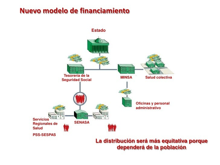 Nuevo modelo de financiamiento<br />Estado<br />Tesorería de la Seguridad Social<br />MINSA<br />Salud colectiva<br />Ofic...
