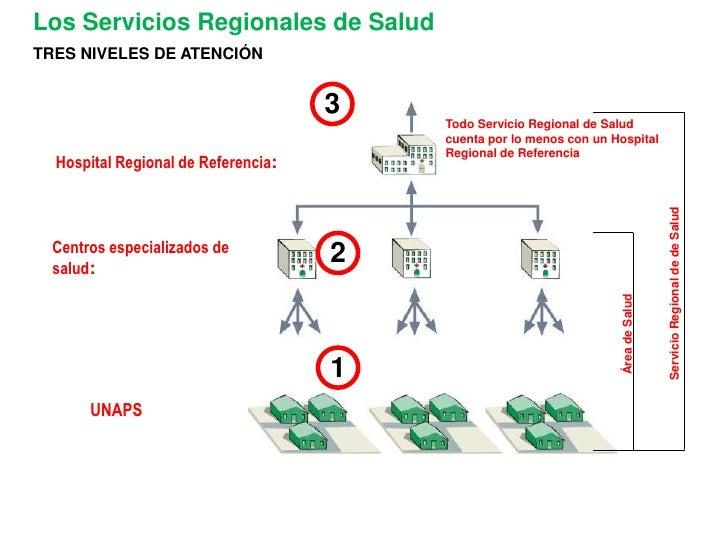 1<br />2<br />3<br />Los Servicios Regionales de Salud<br />TRES NIVELES DE ATENCIÓN<br />Todo Servicio Regional de Salud ...