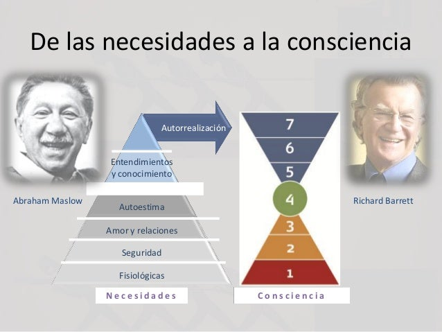 N e c e s i d a d e s De las necesidades a la consciencia Abraham Maslow Autorrealización Richard Barrett Fisiológicas Seg...