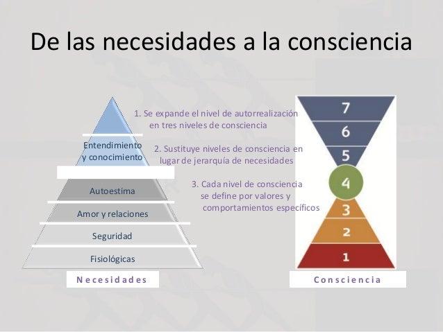 N e c e s i d a d e s De las necesidades a la consciencia C o n s c i e n c i a 1. Se expande el nivel de autorrealización...