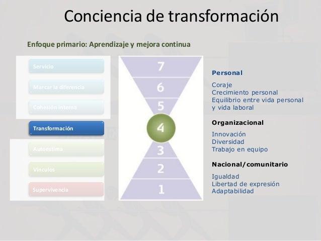 Conciencia de transformación Servicio Marcar la diferencia Cohesión interna Transformación Autoestima Vínculos Supervivenc...