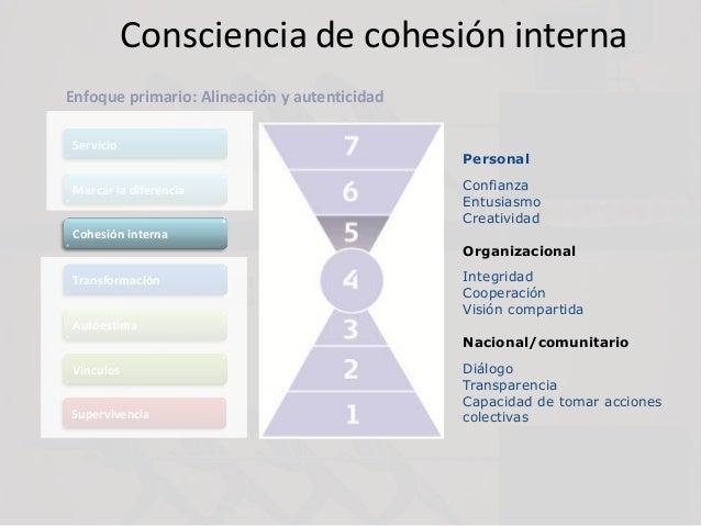 Consciencia de cohesión interna Personal Confianza Entusiasmo Creatividad Organizacional Integridad Cooperación Visión com...