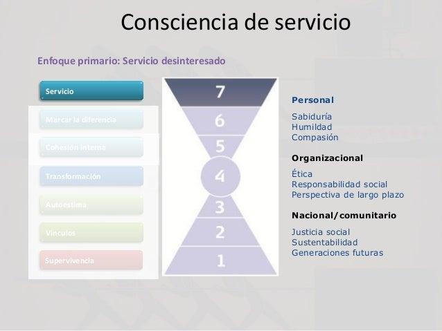 Consciencia de servicio Personal Sabiduría Humildad Compasión Organizacional Ética Responsabilidad social Perspectiva de l...