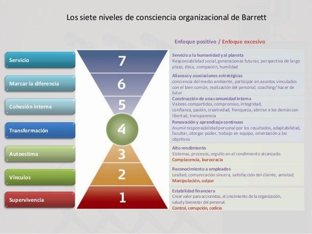 Los siete niveles de consciencia organizacional de Barrett Enfoque positivo / Enfoque excesivo Estabilidad financiera Crea...