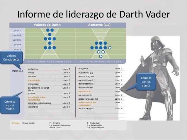Informe de liderazgo de Darth Vader Level 7 Level 6 Level 5 Level 4 Level 3 Level 2 Level 1 Valores de Darth Asesores (11)...