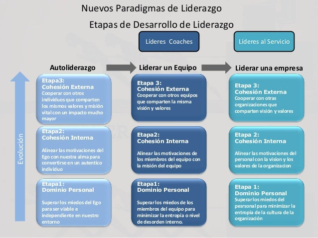 Nuevos Paradigmas de Liderazgo Etapas de Desarrollo de Liderazgo Etapa1: Dominio Personal Superar los miedos del Ego para ...