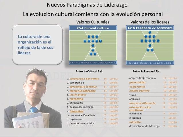 Nuevos Paradigmas de Liderazgo La evolución cultural comienza con la evolución personal amprendizaje continuo 11 Level 4 g...