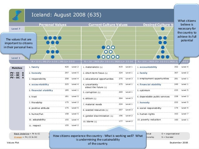 Iceland: August 2008 (635) Level 7 Level 6 Level 5 Level 4 Level 3 Level 2 Level 1 Personal Values Current Culture Values ...