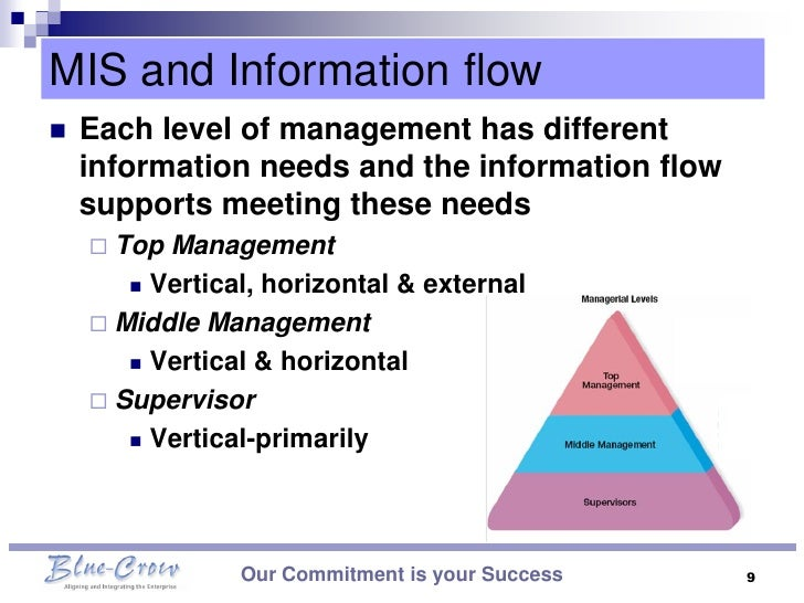 mis ppt Mis (management information systems) is the department controlling hardware and software systems used for business-critical decision-making within an enterprise these systems were business-critical, meaning a business would fail if it had to go back to manual accounting if mis failed, the business.