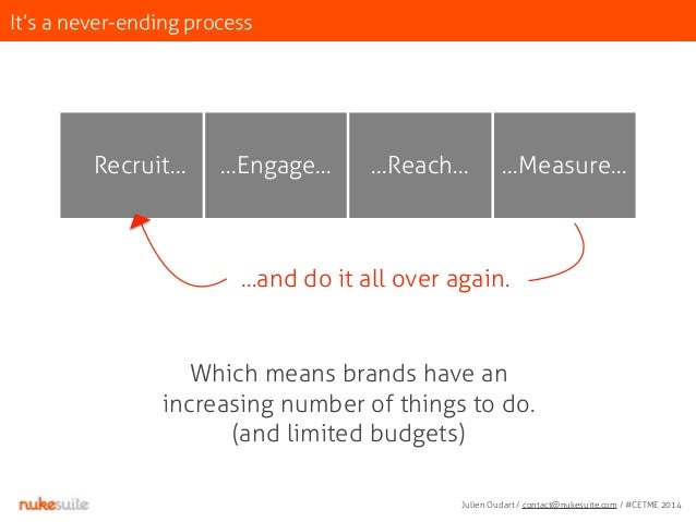 It's a never-ending process  Recruit… …Engage… …Reach… …Measure…  …and do it all over again.  Which means brands have an  ...