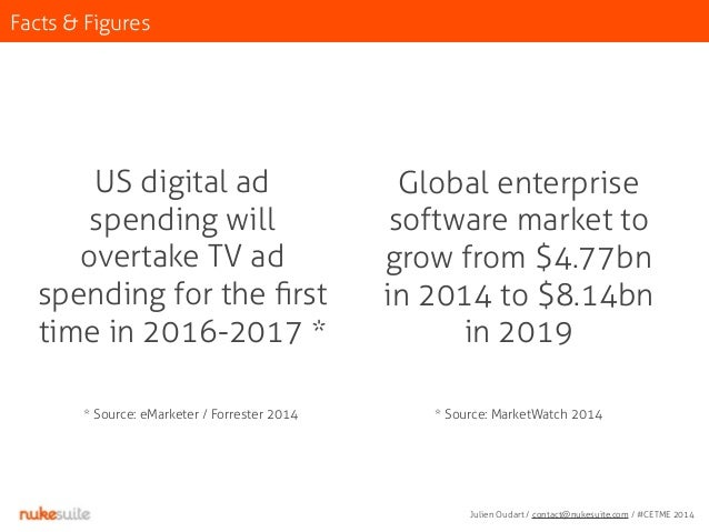 Facts & Figures  US digital ad  spending will  overtake TV ad  spending for the first  time in 2016-2017 *  * Source: eMar...