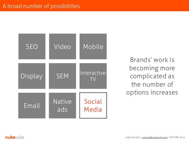 A broad number of possibilities  Brands' work is  becoming more  complicated as  the number of  options increases  SEO  Di...