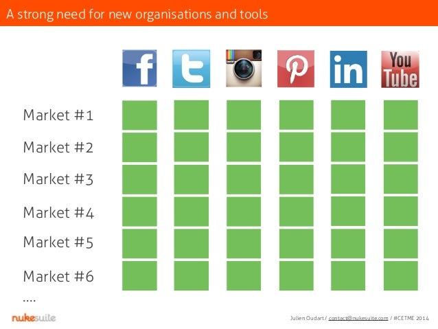 A strong need for new organisations and tools  Market #1  Market #2  Market #3  Market #4  Market #5  Market #6  ….  Julie...