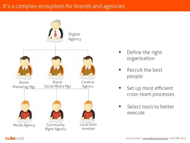It's a complex ecosystem for brands and agencies  Digital  Agency  Community  Mgmt Agency  Local team  member  Brand  Mark...