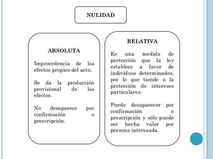 NULIDAD ABSOLUTA Y RELATIVA EBOOK