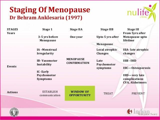 Nulife Module 2 Menopause Basics Edited