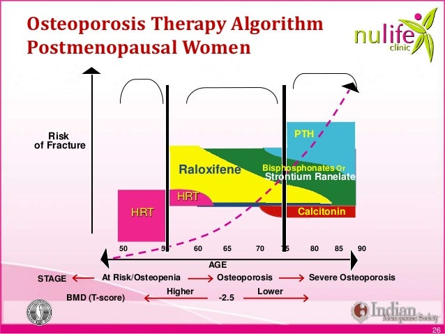 How Long Should You Take Evista For Osteoporosis