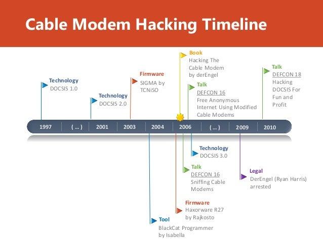 hacking modem for free internet