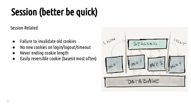 29 Session (better be quick) Session Related ● Failure to invalidate old cookies ● No new cookies on login/logout/timeout ...
