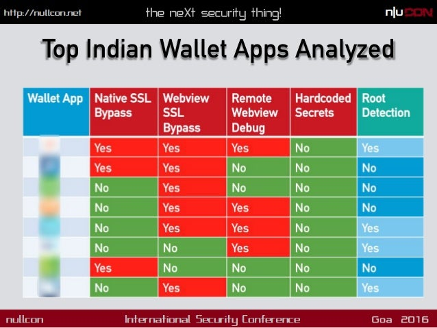 Nullcon Goa 2016 Automated Mobile Application Security