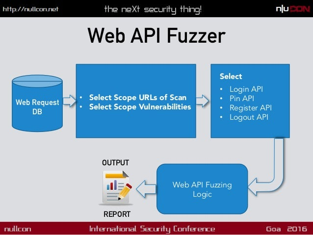 Fuzzing REST APIs !  Why most web scanners suck at API Testing? !  We have knowledge about the application and generic A...