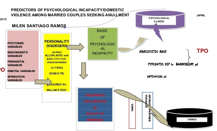 PREDICTORS OF PSYCHOLOGICAL INCAPACITY/DOMESTIC            VIOLENCE AMONG MARRIED COUPLES SEEKING ANULLMENT               ...