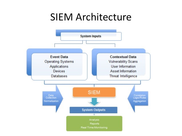 building security diagram with Siem Architecture on Router Firewall Switch Diagram also Typical Layout Of A Substation furthermore Meyer Config Manage as well Glass Fin likewise European Interoperability Reference Architecture.