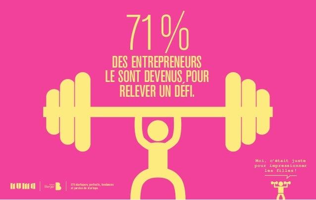 71%des entrepreneurs lesont devenus pour relever undéfi. 375 startupers, portraits, tendances et paroles de startups. M...