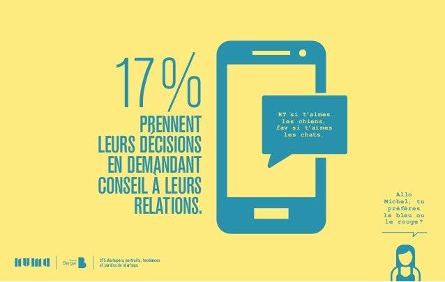 17%prennent leursdécisions en demandant conseil àleurs relations. RT si t'aimes leschiens, fav sit'aimes leschats. A...